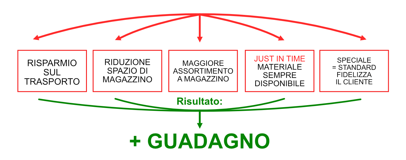 vantaggio-distributore-partner-gema-schema